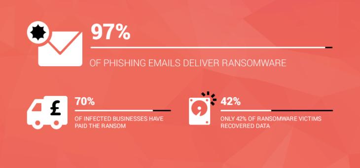 La diffusione degli attacchi informatici – IlRansomware